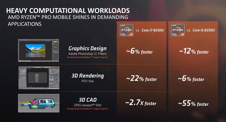 AMD выпустила Ryzen Pro с Vega для ноутбуков и ПК