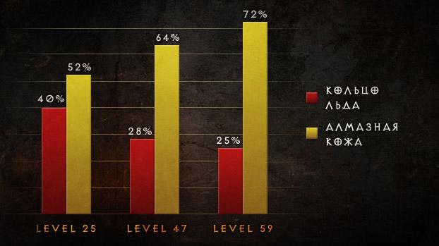 Diablo 3 - изменения в системе массового контроля в патче 1.0.5.