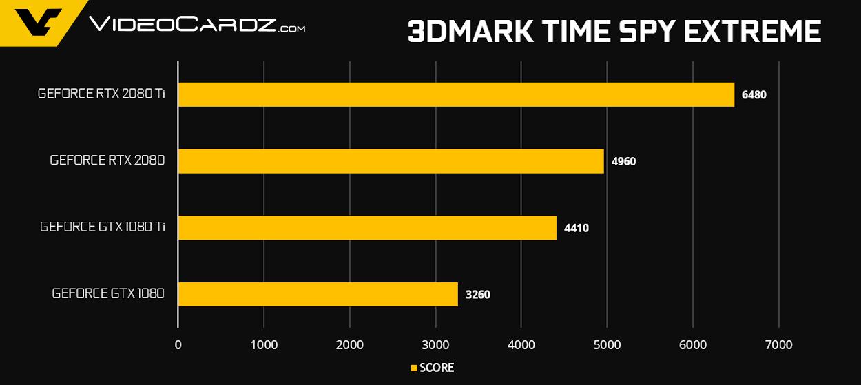 Официальные тесты видеокарт RTX 2080 Ti и RTX 2080 в 12 играх