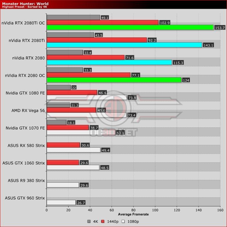 Первые тесты RTX 2080 от независимых обзорщиков