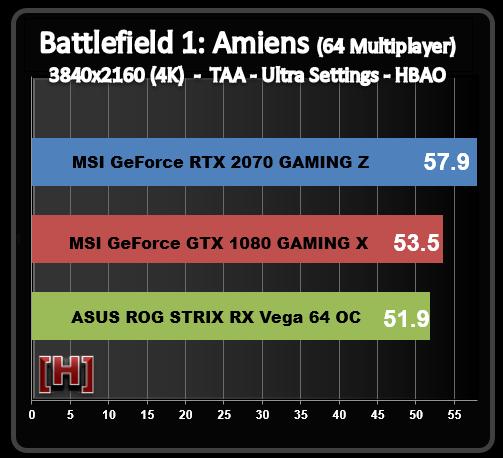В сети появились первые тесты MSI GeForce RTX 2070 Gaming Z