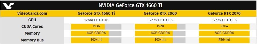 Слух: Стали известны спецификации видеокарты Nvidia GTX 1660 Ti