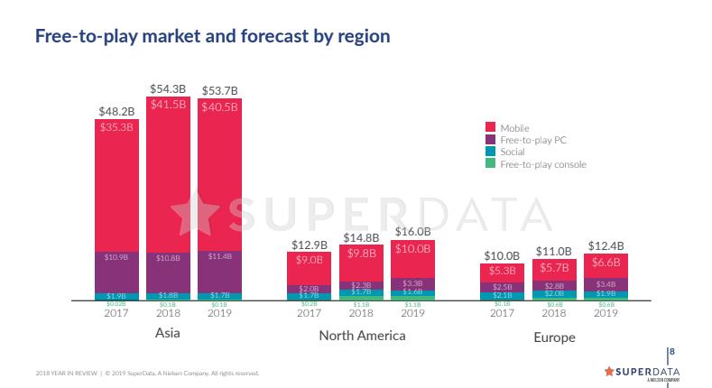 SuperData: Цифровые продажи видеоигр в 2018 году принесли почти 110 миллиардов долларов