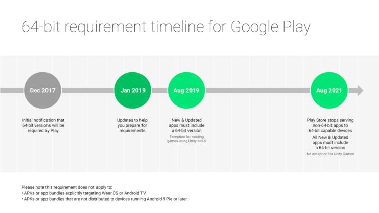 Google планирует перевести Google Play на новую архитектуру