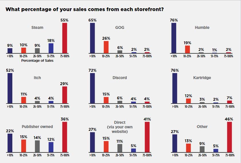 Большинство игровых разработчиков не согласны с 30%-ной долей Steam от продаж