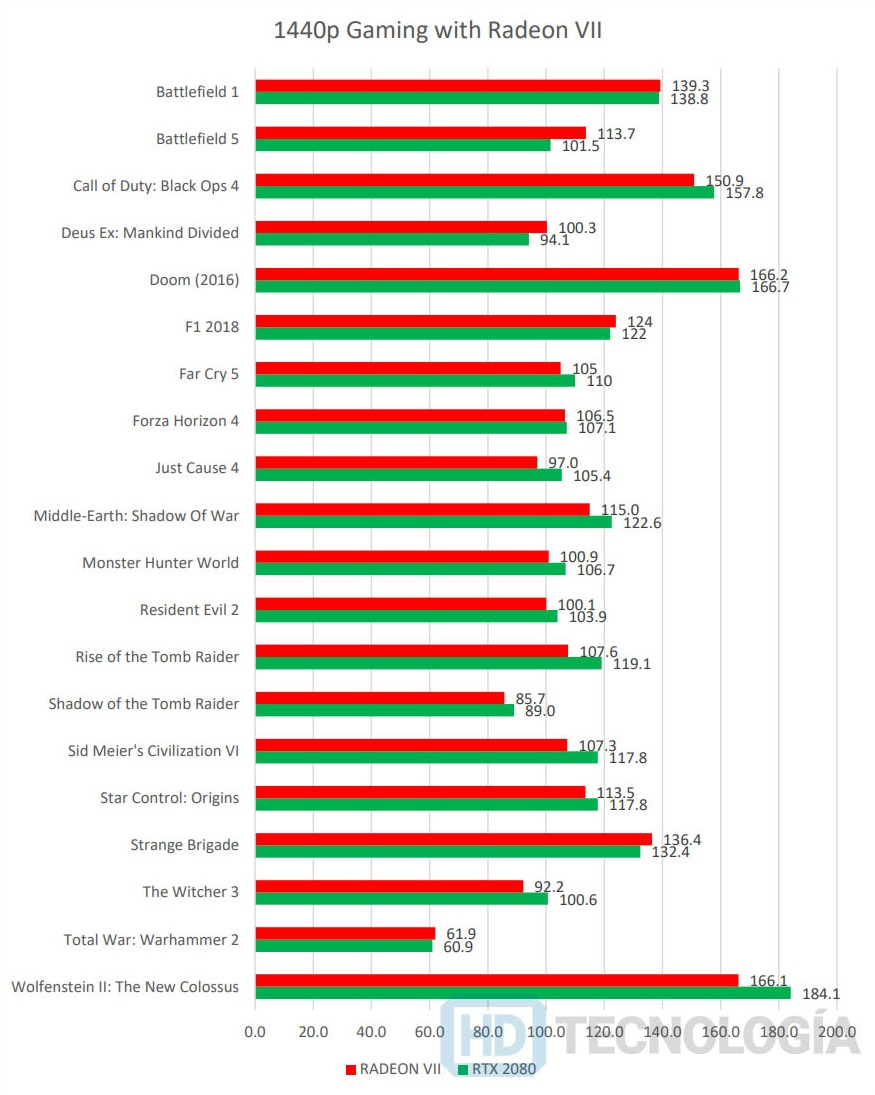 Производительность Radeon VII в играх почти равна RTX 2080
