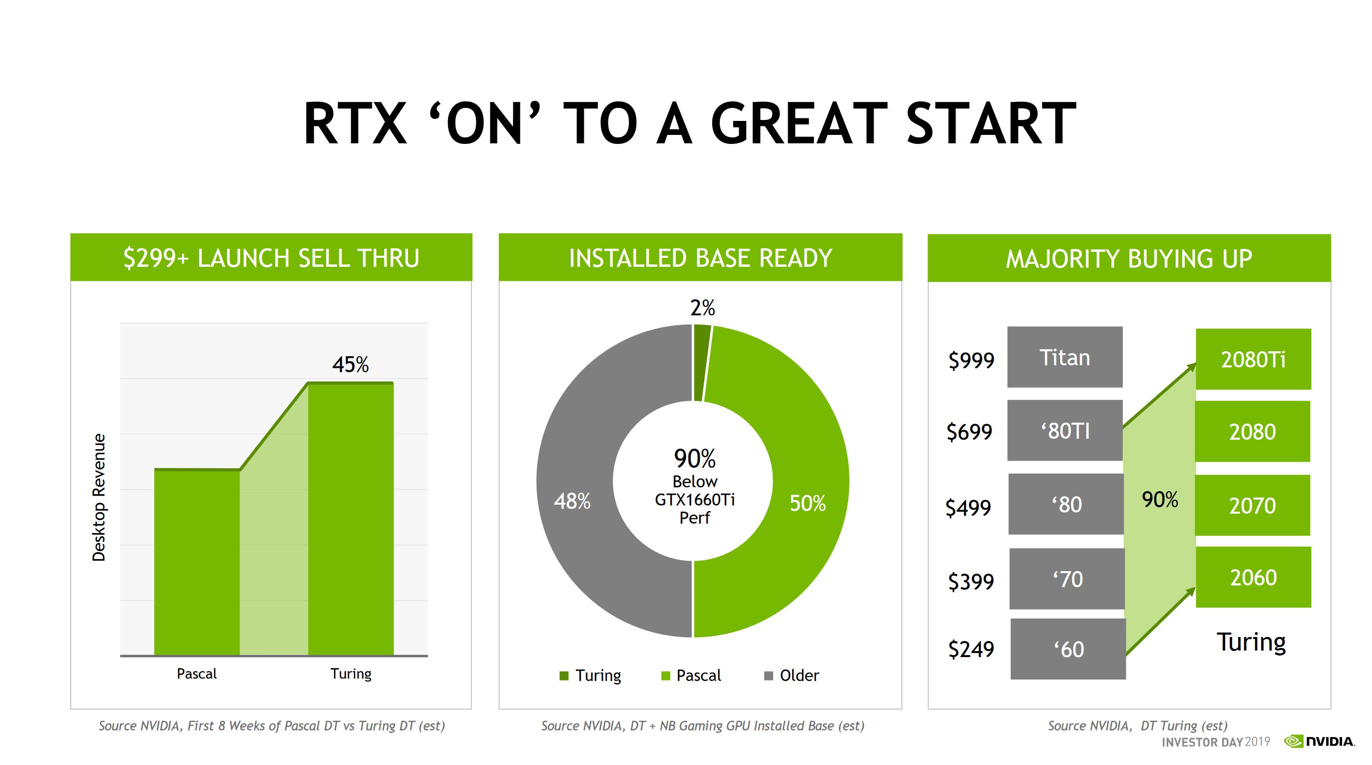 Nvidia: Продажи видеокарт Turing в первые 8 недель на 45% больше, чем Pascal