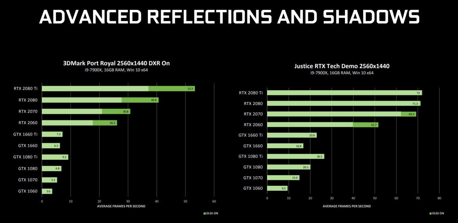 Nvidia показала, насколько плохо работают старые видеокарты с трассировкой лучей