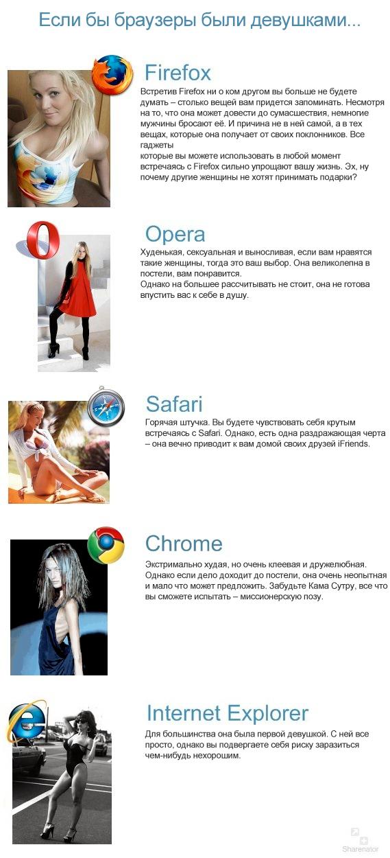 Если бы браузеры были девушками фото