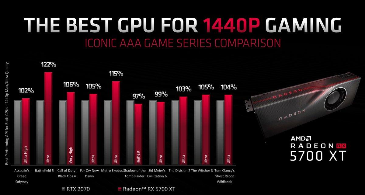 E3 2019: Характеристики и производительность видеокарт AMD RX 5700 и RX 5700 XT + цены и дата выхода
