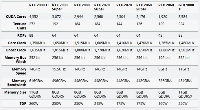 Nvidia представила серию видеокарт GeForce RTX Super