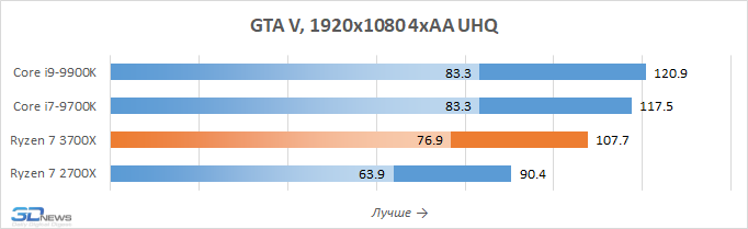 Полноценные тесты новых процессоров AMD и видеокарт Radeon RX 5700 и 5700 XT
