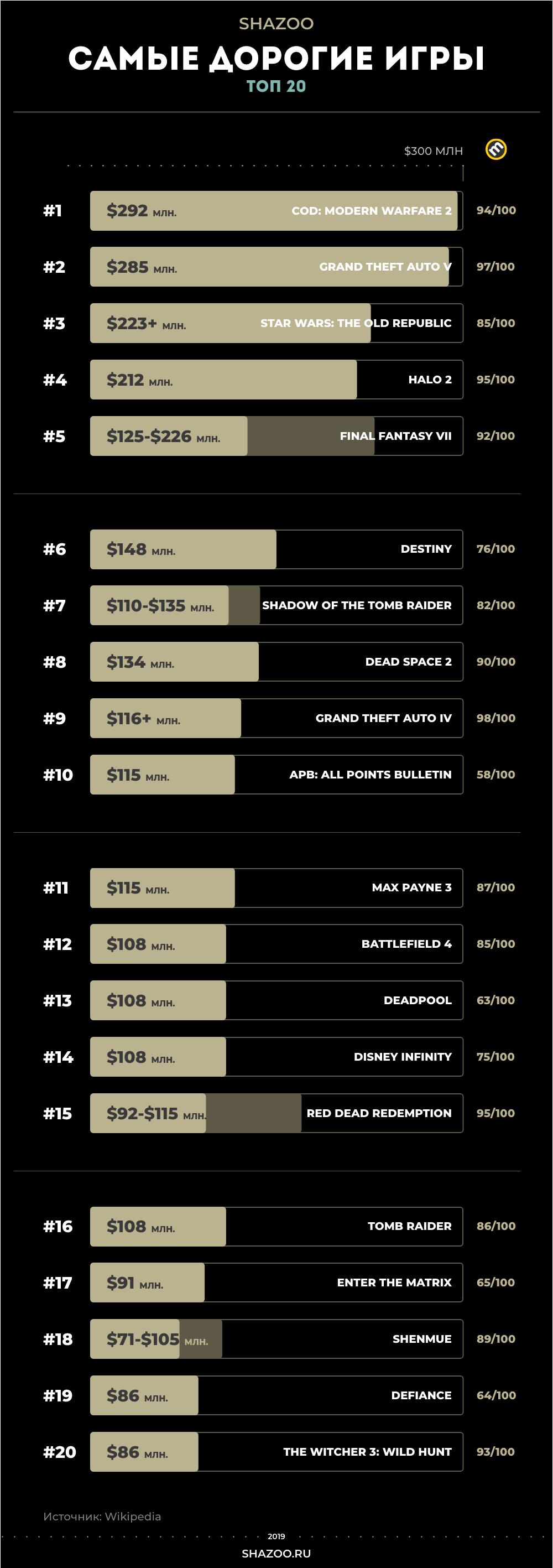 Инфографика: Топ-20 самых больших игровых бюджетов