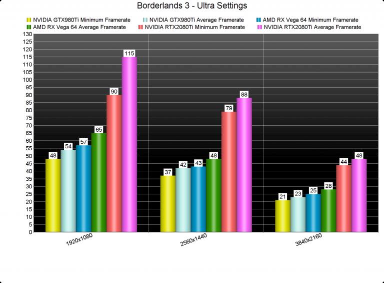 Анализ производительности Borderlands 3 на PC — довольно неплохо
