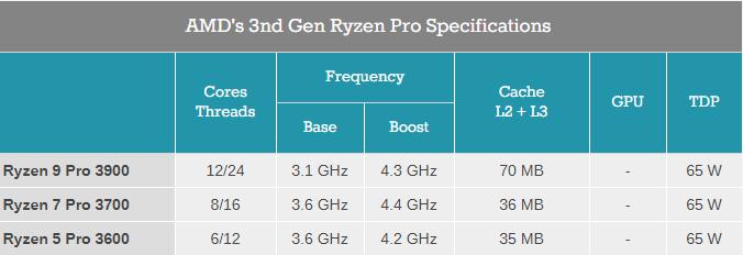 AMD анонсировала выход процессоров Ryzen Pro 3000 в четвертом квартале этого года