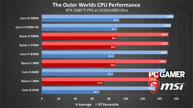 Результаты тестов производительности The Outer Worlds