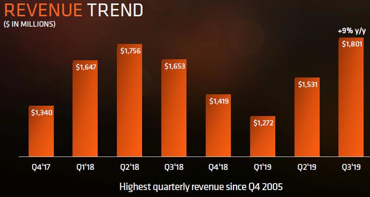Считаем деньги AMD: Рекорд максимальной выручки с 2005 года