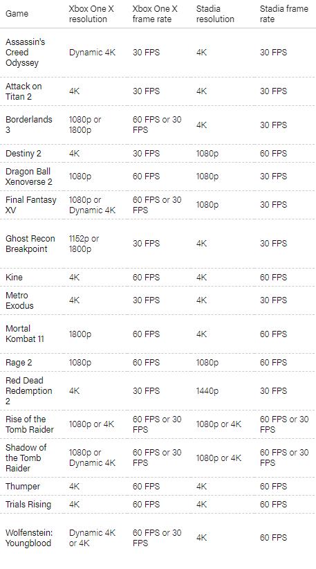 Stadia сравнили с Xbox One X — платформа Google мылит картинку