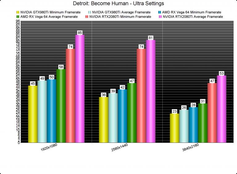 Анализ производительности Detroit: Become Human — плохо