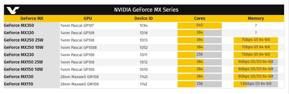 Nvidia готовит к выходу новые мобильные видеокарты MX350 и MX330