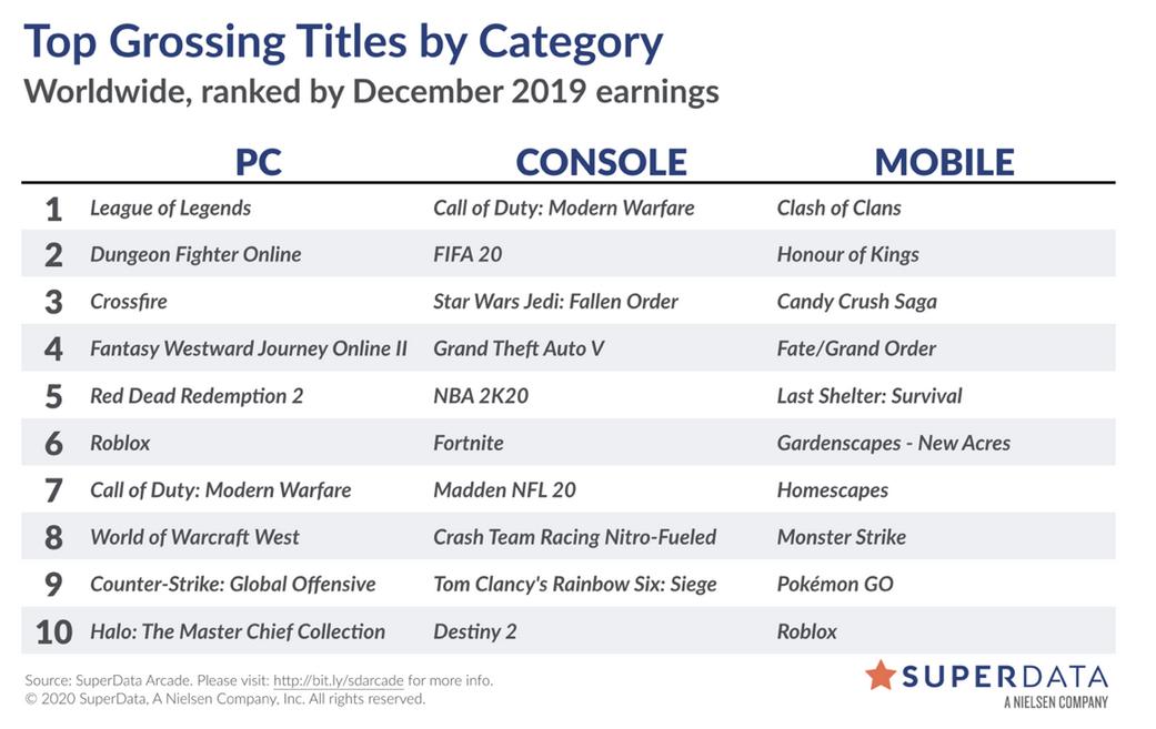 SuperData: Доход с цифровых продаж GTA 5 за декабрь составил $84.7 миллиона, релиз RDR 2 в Steam удвоил продажи