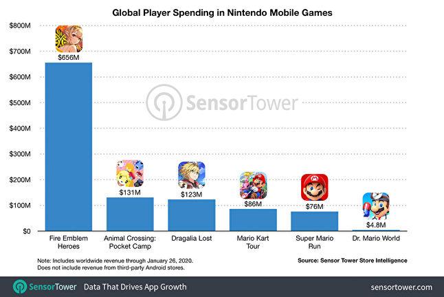 Мобильные игры принесли Nintendo уже более одного миллиарда долларов