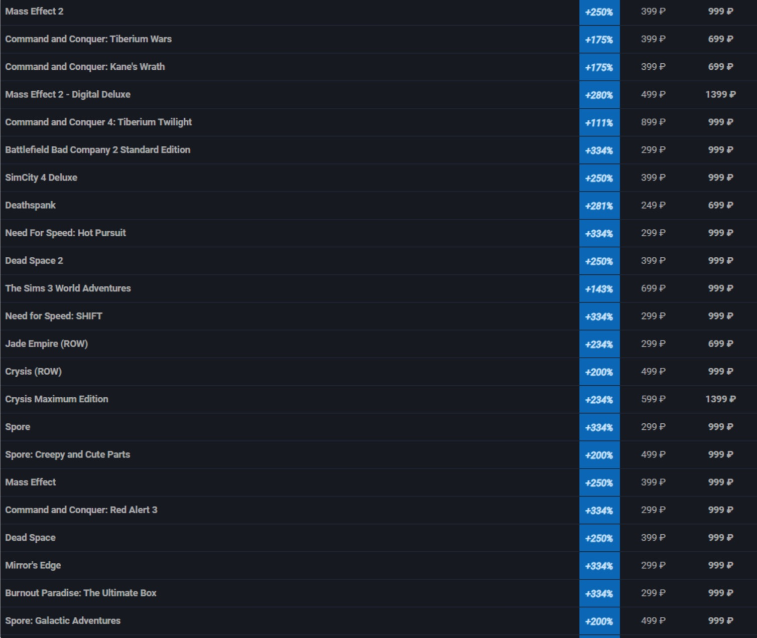 EA значительно подняла цены на свои тайтлы в российском Steam