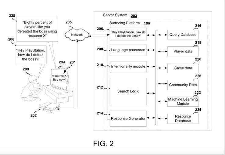 Sony запатентовала систему, которая советует микротранзакции, чтобы пройти уровень