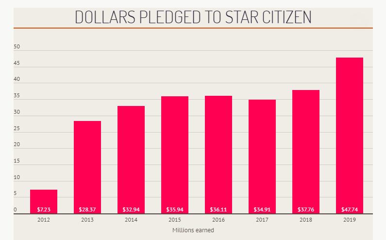 Сборы средств на Star Citizen увеличиваются с каждым годом
