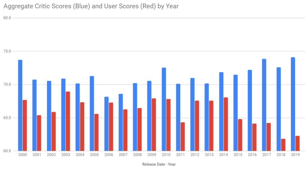 Бесполезный Metacritic — в 2019 году разница оценок критиков и пользователей достигла рекордного уровня