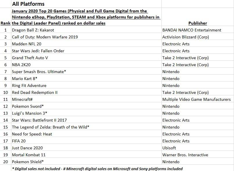 NPD: ежегодные продажи видеоигр в январе упали на 26%