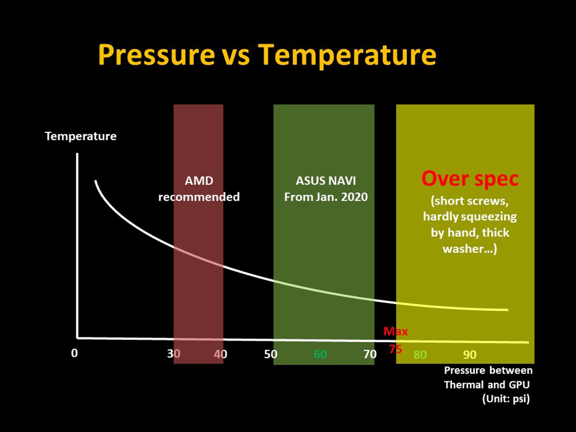 Asus решила проблему с перегревом чипов Navi — недостаточное контактное давление