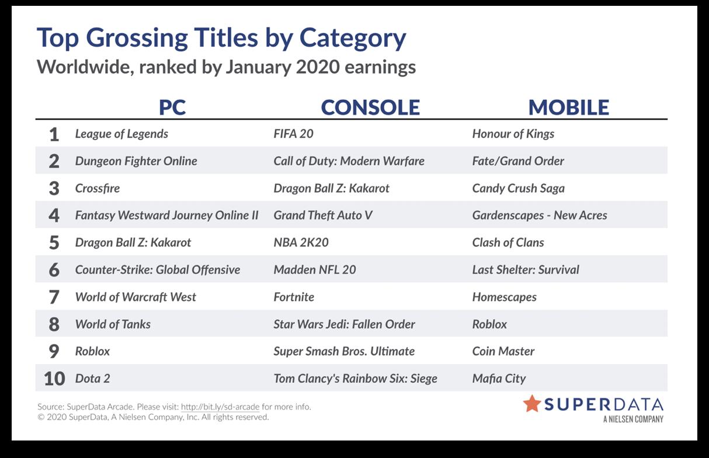 SuperData: FIFA 20 — самая прибыльная консольная игра января по цифровым продажам