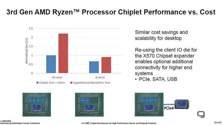 Секрет AMD: Почему процессоры компании дешевле, чем у Intel