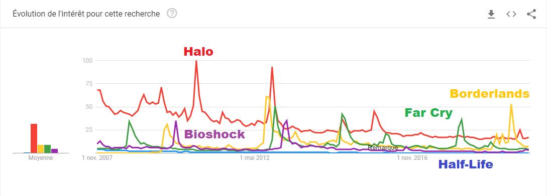 Исследование: Half-Life больше не интересует игроков