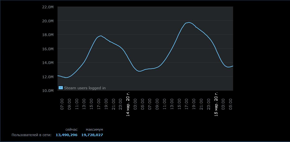 Пик онлайна Steam составил почти 20 миллионов игроков