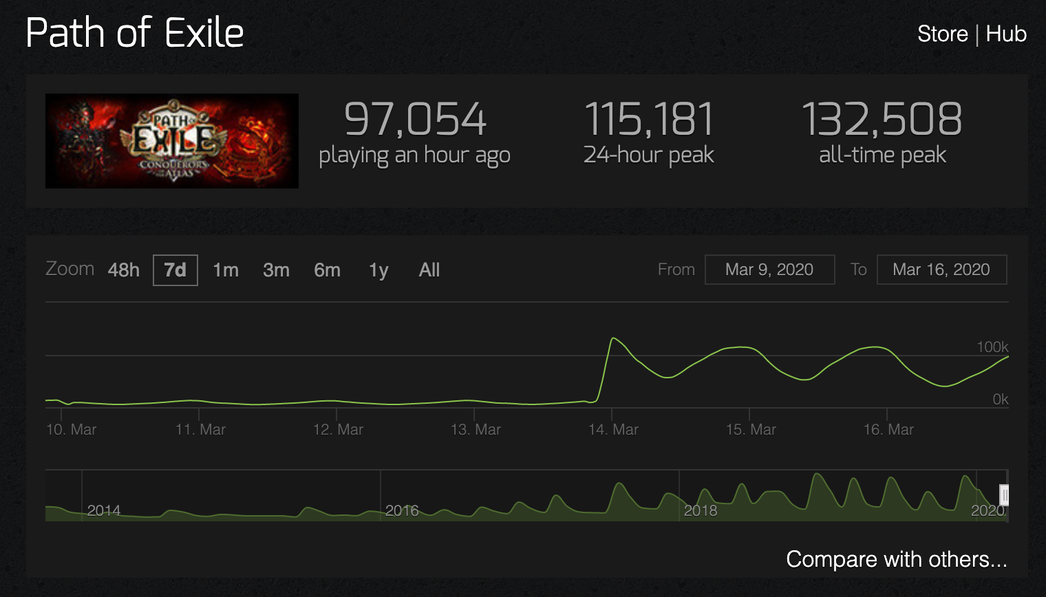 "Path of Exile побила рекорд онлайна с запуском лиги ""Делириум"""