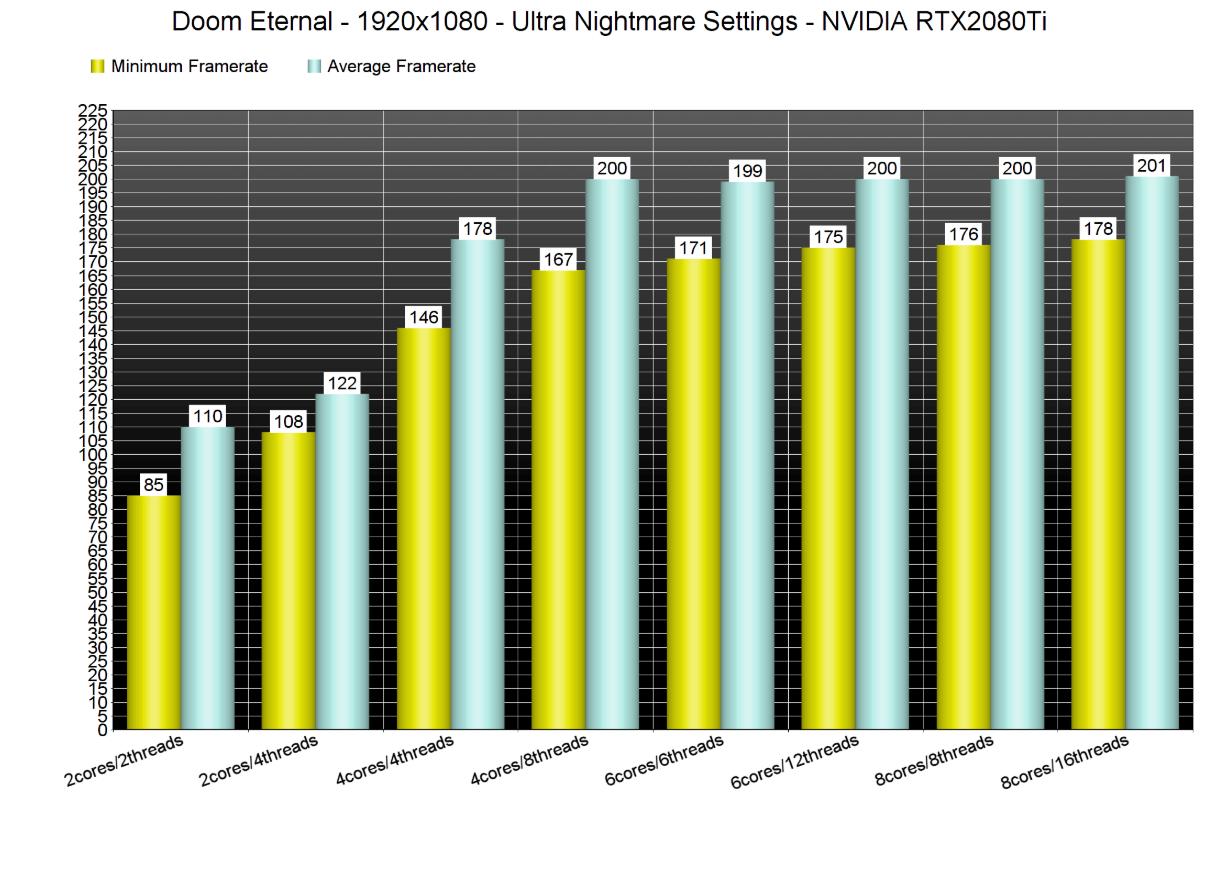 Анализ производительности Doom Eternal — справляется даже RX580
