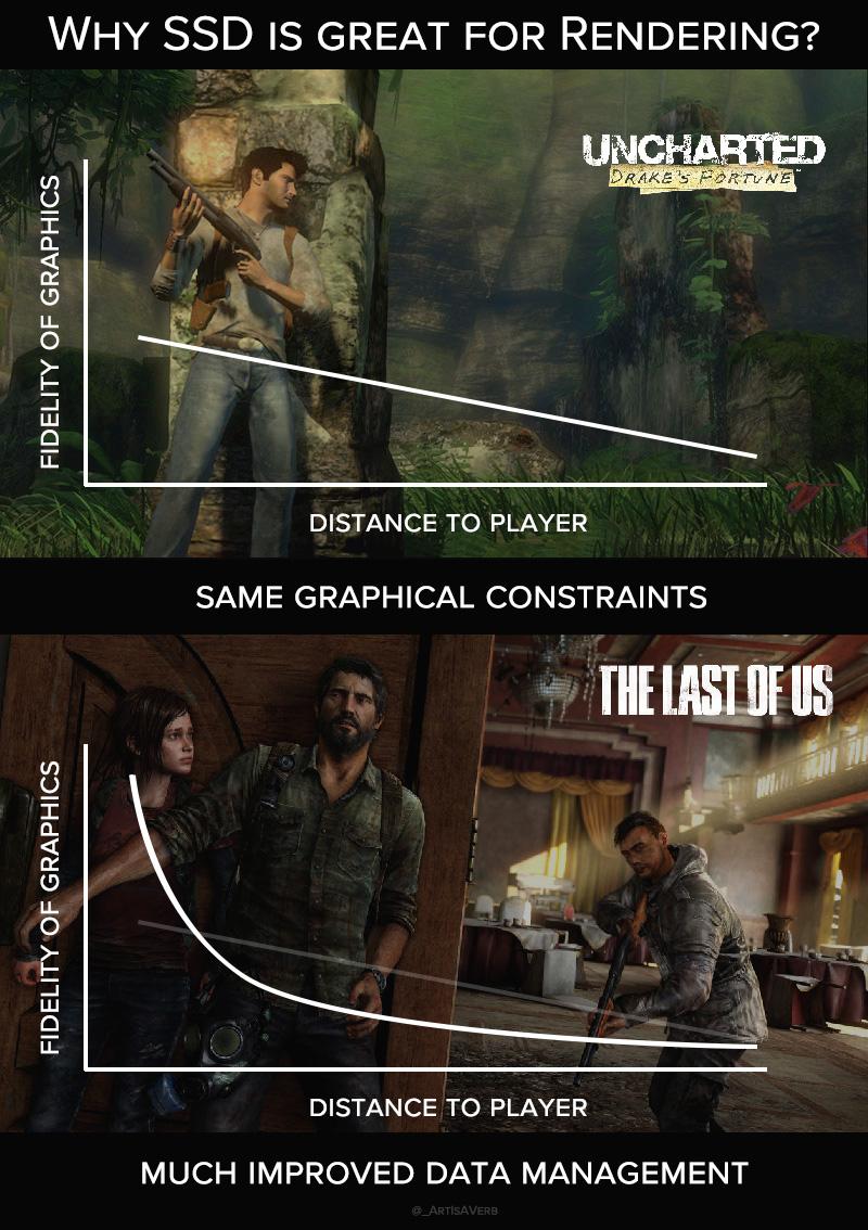 Технический директор The Last of Us 2 рассказал о важности SSD для графики в играх