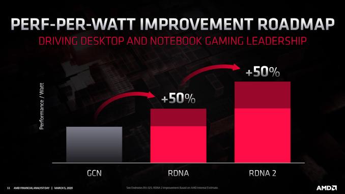 СМИ: Архитектура AMD RDNA 2 для нового поколения видеокарт отличается от архитектуры для PS5 и Xbox Series X