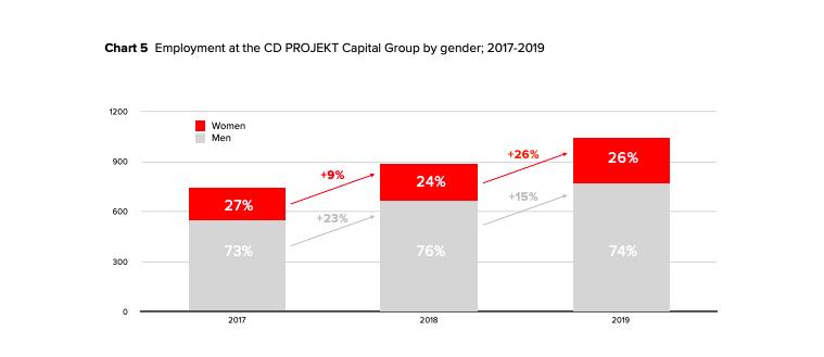 26% сотрудников CD Projekt Red — женщины