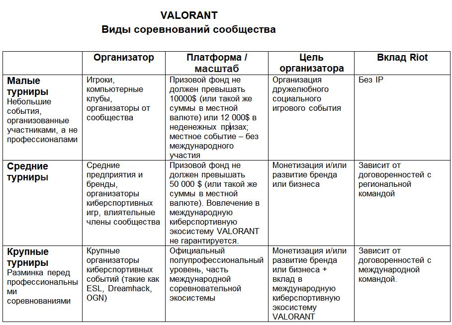 В киберспорте Valorant не будет официальных лиг