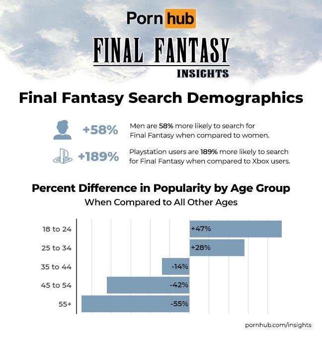 PornHub: Игроки Final Fantasy 7 выбирают Тифу, а не Айрис