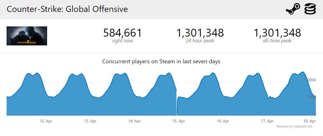 CS:GO вновь обновила рекорд по количеству игроков — и обошла Dota 2
