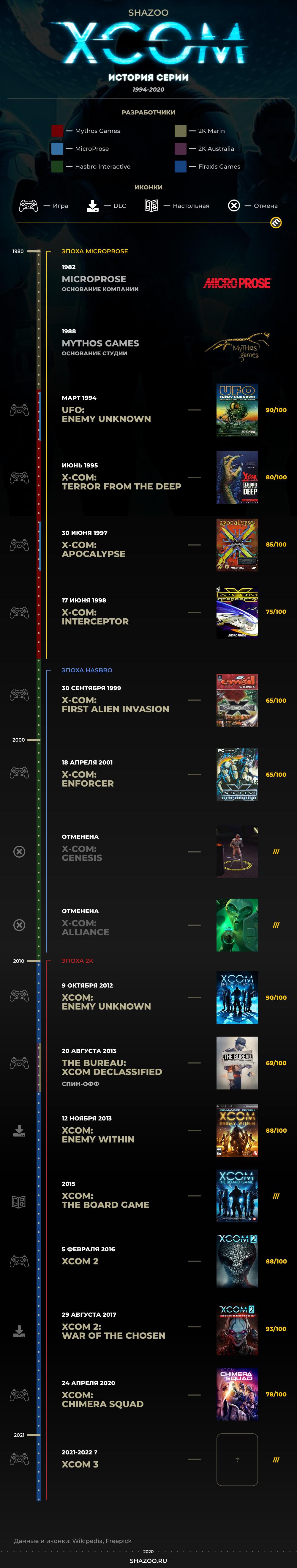Инфографика: История серии XCOM