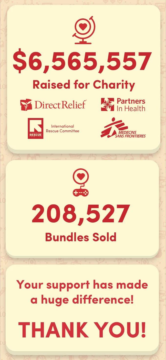 Humble Bundle собрал больше 6.5 миллионов долларов на борьбу с коронавирусом