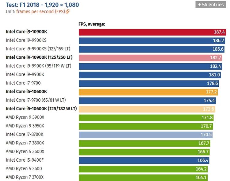 Лучший для игр в 1080p — первые тесты Intel Core i9-10900K