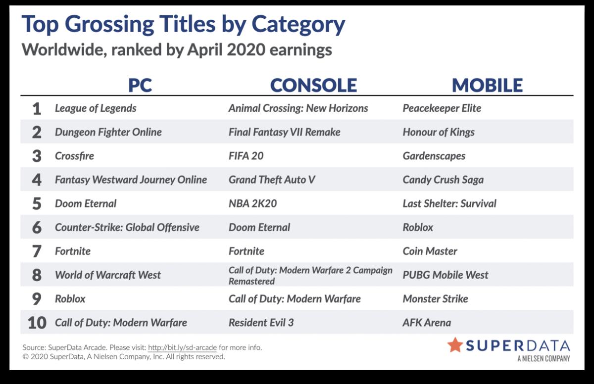 Аналитики: За апрель Final Fantasy VII Remake установила рекорд по цифровым продажам среди эксклюзивов PlayStation