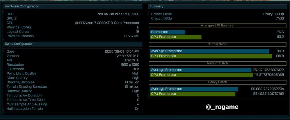 Новый процессор Ryzen 7 3800XT засветился в тесте Ashes of Singularity