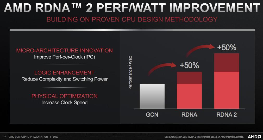 Видеокарты AMD с архитектурой RDNA 2 будут на 50% мощнее нынешнего поколения